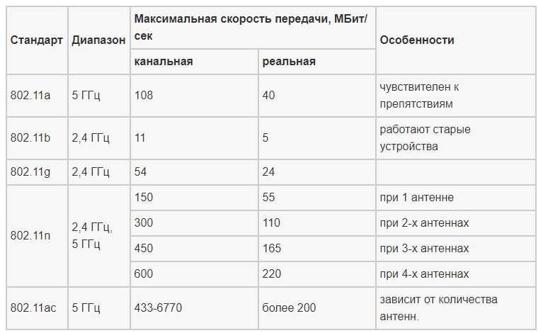Стандарты Wi-Fi: список самых распространенных протоколов