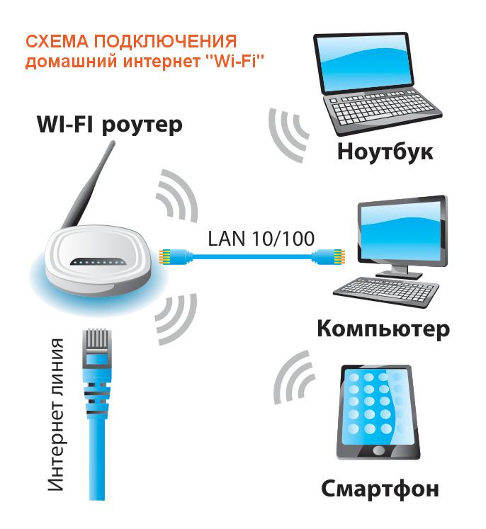 Схема подключения Wi-Fi дома