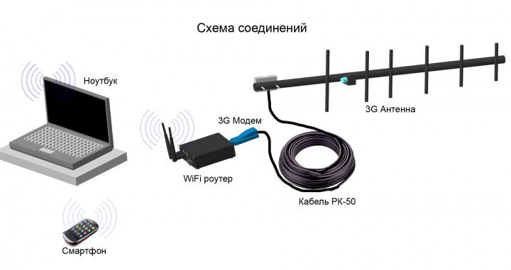 Подключение через модем с антенной