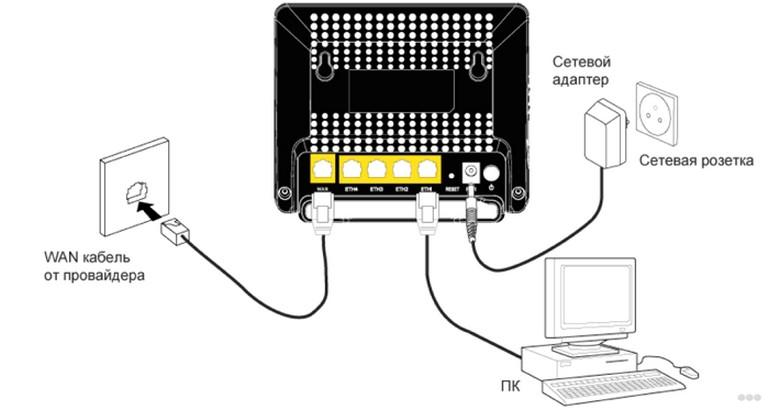 Как подключить компьютер к Wi-Fi без танцев с бубнами