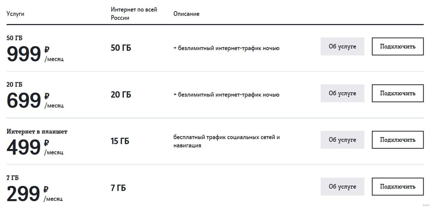 Wi-Fi роутер Теле2: 3G и 4G, инструкция по настройке, тарифы Теле2
