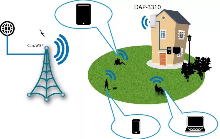 Что такое точка доступа (Access Point) Wi-Fi, и для чего она нужна?