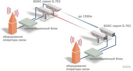 Беспроводной интернет: основные виды для подключения дома