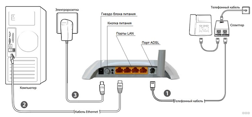 TP-Link TD-W8901N - ADSL модем и Wi-Fi роутер в одном устройстве