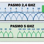 Wi-Fi 5 ГГц