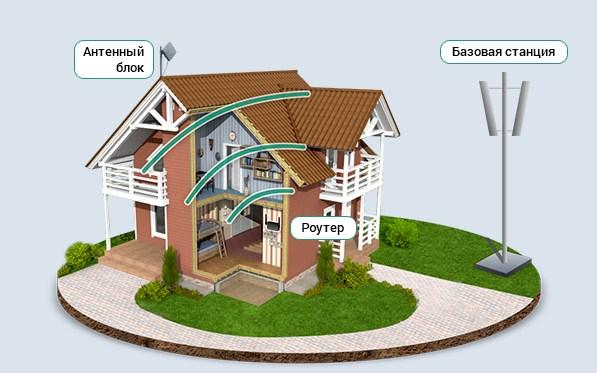 WiFi-Home или Dom-WiFi - интернет в любую точку страны