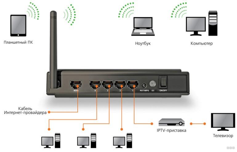 Как установить Wi-Fi роутер: советы опытного сисадмина