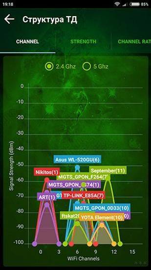 Каналы Wi-Fi: какой выбрать на роутере, лучшие частоты, нюансы