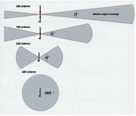 Самодельная Wi-Fi антенна своими руками: направленная и всенаправленная