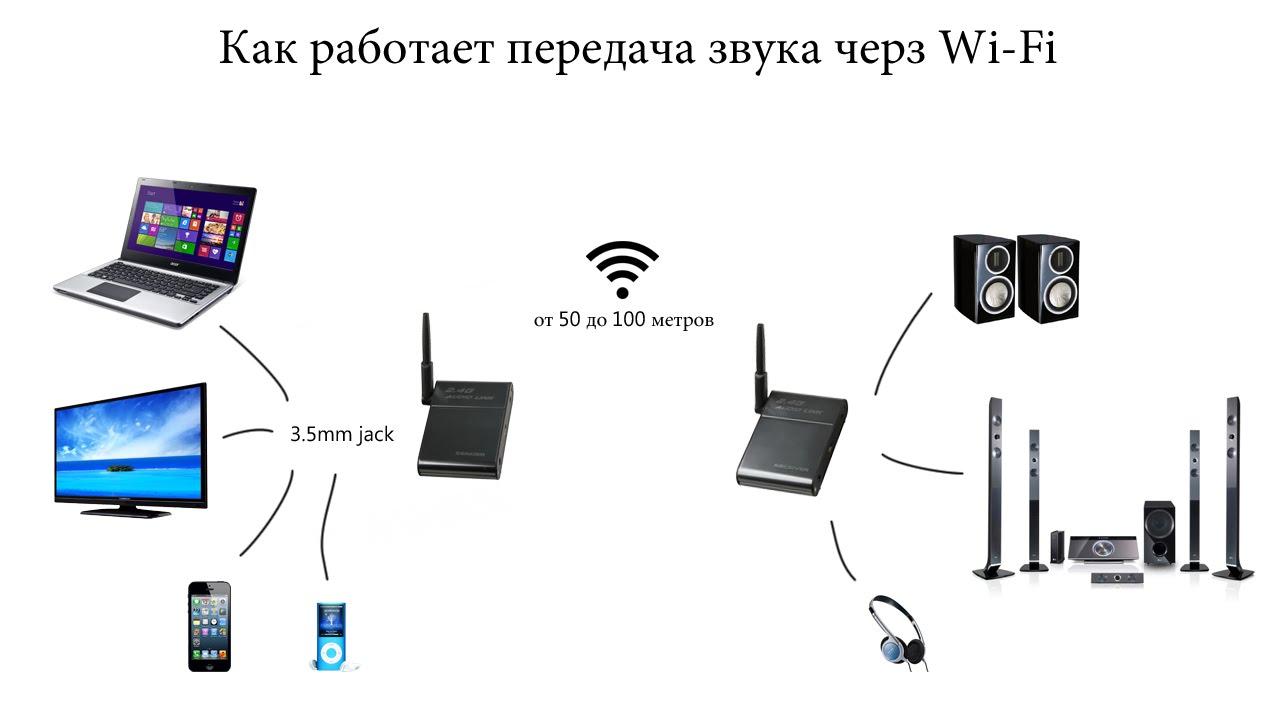 Wi-Fi колонки для смартфонов, компьютеров, ноутбуков и телевизора