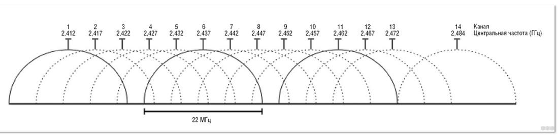 Ширина канала Wi-Fi на роутере: 20 МГц, 40 МГц или Авто?