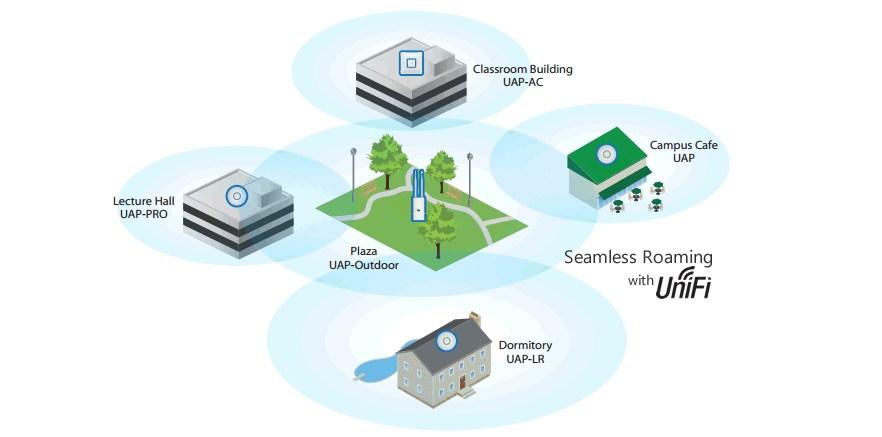 Как сделать бесшовный Wi-Fi дома: Ubiquiti, ZyXEL, TP-Link и другие