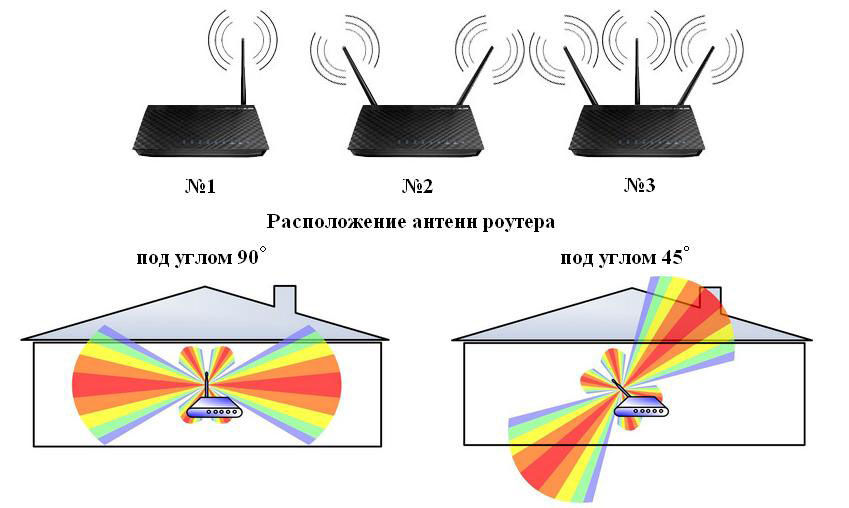 Как проверить уровень сигнала Wi-Fi: программы для теста