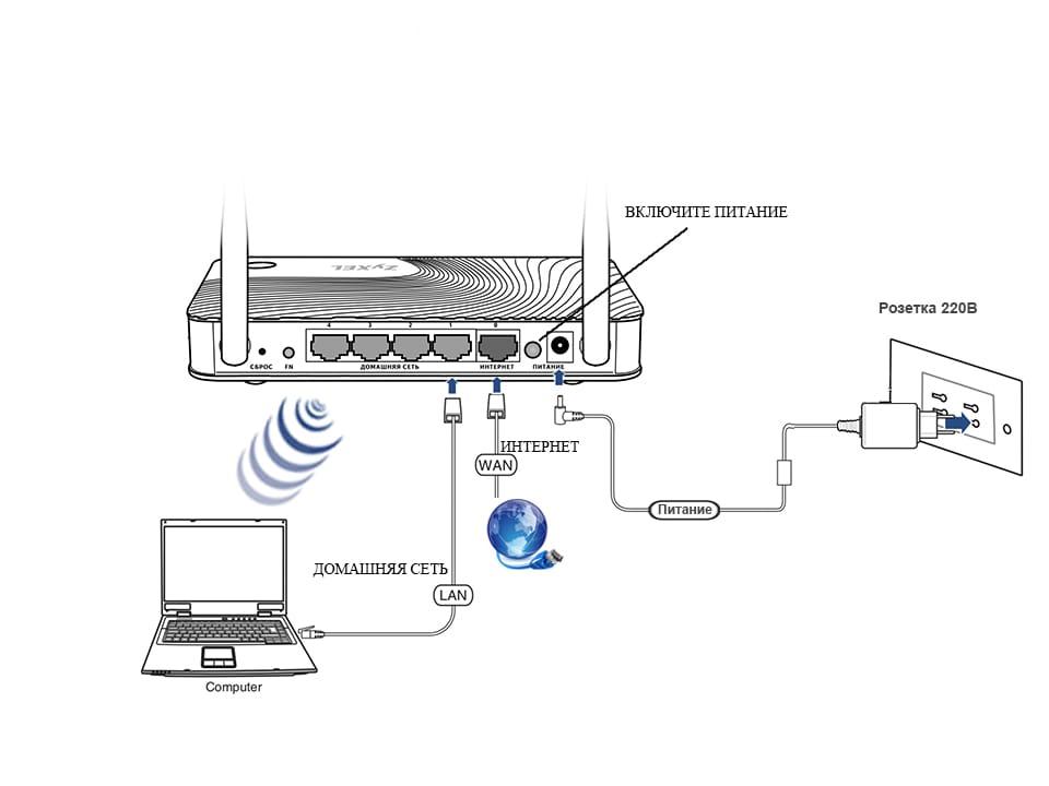 ZyXEL Keenetic Viva: обзор и быстрая настройка гигабитного роутера