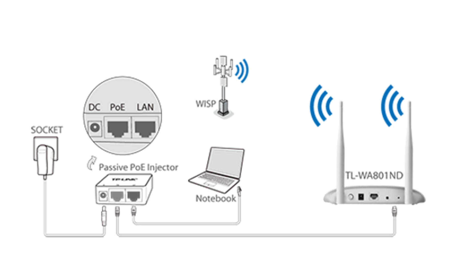 Точка доступа TP-Link TL-WA801ND: характеристики и функционал