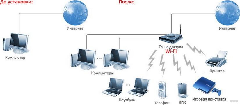 Чем отличается точка доступа Wi-Fi от роутера - полный разбор!