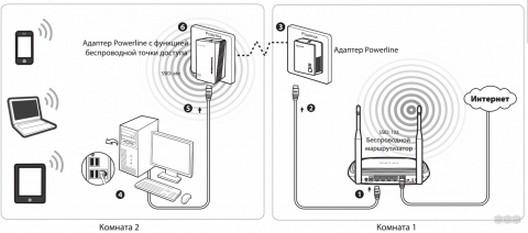 Интернет по электрической сети 220V: обзор технологии