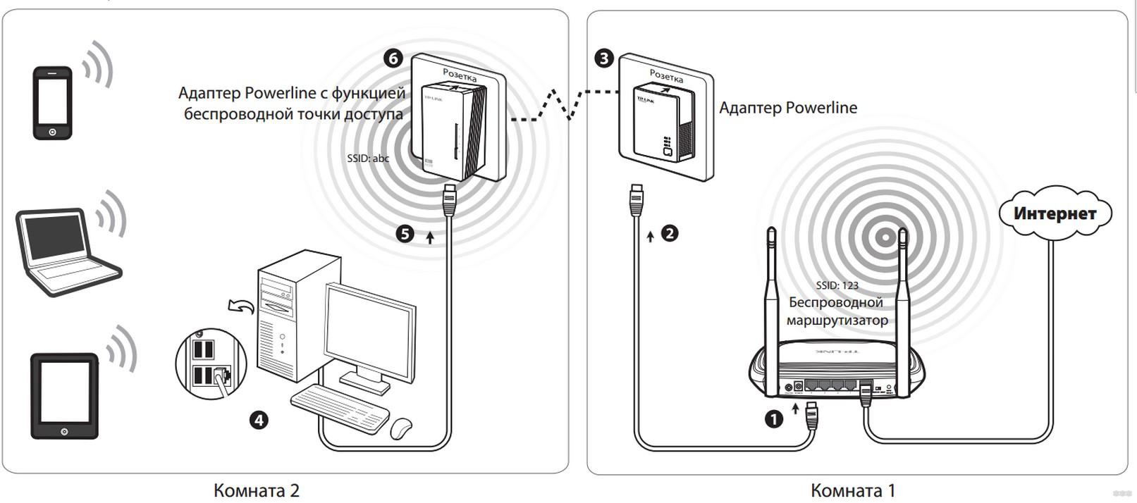 TP-Link TL-PA4010PKIT – магия интернета из обычной розетки