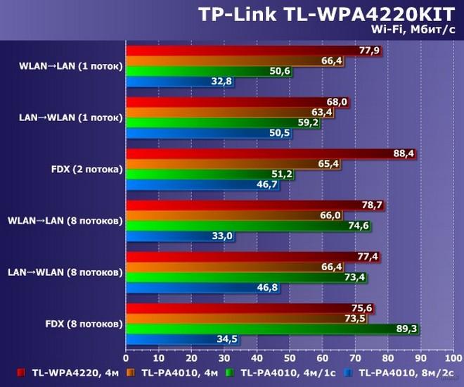 Powerline адаптер TP-Link TL-WPA4220KIT: обзор, настройка и тестирование