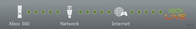 Подключение Xbox 360 к интернету через Wi-Fi: инструкции от Хомяка