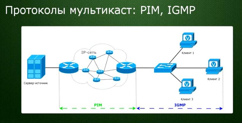 IGMP Proxy и Мультикаст: что это в роутере и как включить?