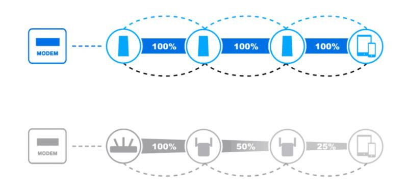 Что такое Wi-Fi Mesh сеть и для чего она нужна?