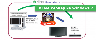 DLNA сервер на Windows 7