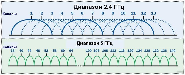 Сетевой USB Wi-Fi адаптер 5 ГГц: что лучше и как выбрать?