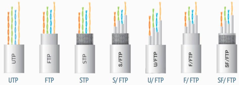 Категории кабелей витой пары: расшифровка маркировки