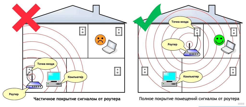 Где лучше установить роутер в квартире: советы по размещению