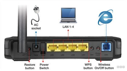 Роутер ASUS DSL-N10: обзор, модификации, функции, характеристики