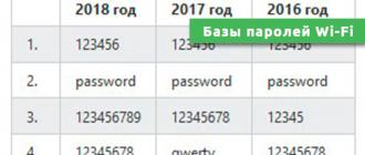Базы паролей Wi-Fi