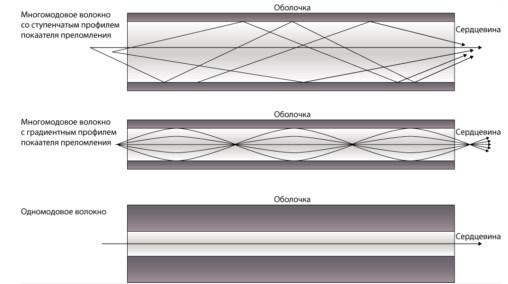 Как соединить оптоволоконный кабель своими руками: так можно?