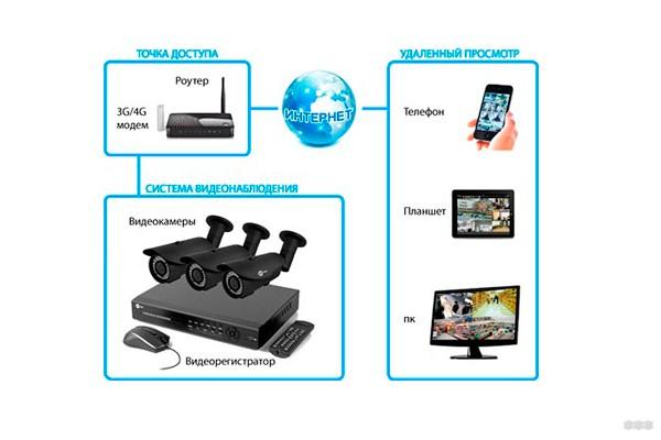 Как организовать видеонаблюдение через интернет своими руками?
