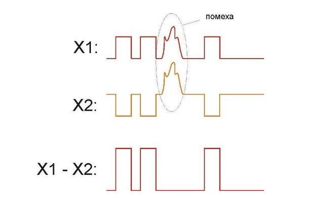 Виды сетевых кабелей: обзор основных типов и внешний вид