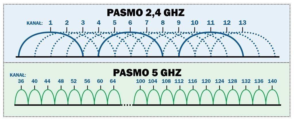 Как увеличить скорость Wi-Fi на ноутбуке: рекомендации WiFiGid
