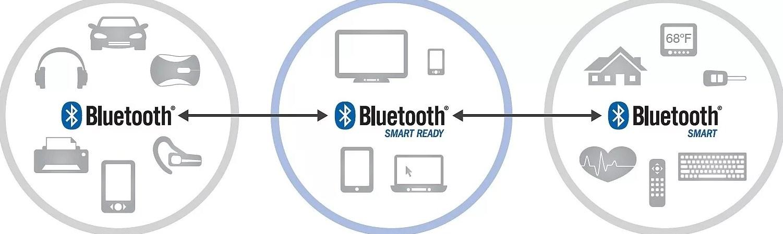 Как работает и для чего нужен Bluetooth: подробный обзор технологии