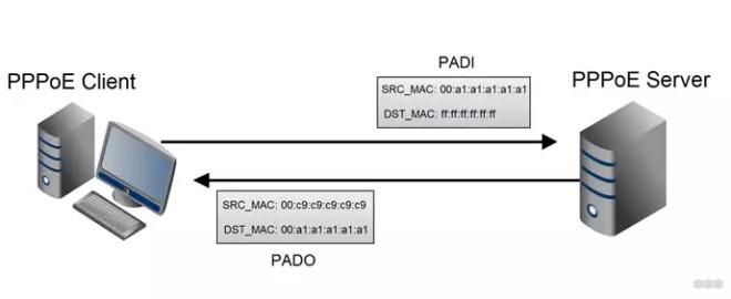 Что такое PPPoE соединение на роутере и как его правильно настроить?