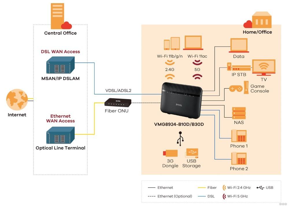 Модемы ZyXel: альтернативный доступ к сети через 3G/4G, ADSL модемы