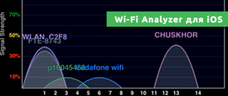Wi-Fi Analyzer для iOS