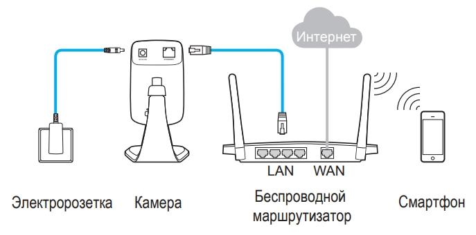 Настройка IP камера TP-Link NC200 с Wi-Fi: полная инструкция