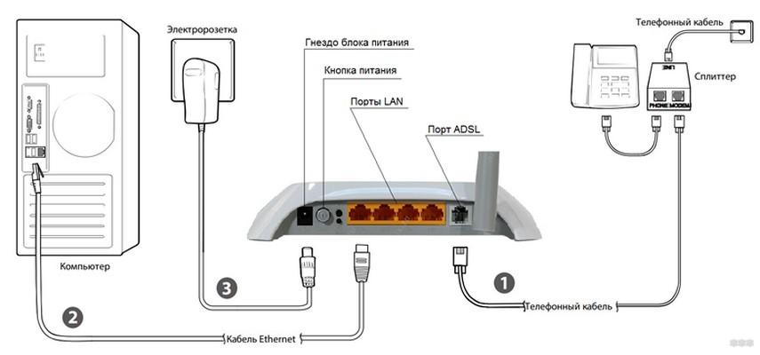 Как подключить и настроить модем-роутер Укртелеком: полная инструкция