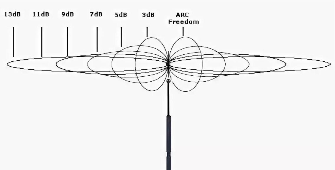 Дальность действия WI-Fi роутера: максимальное расстояние