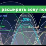 Как расширить зону покрытия Wi-Fi