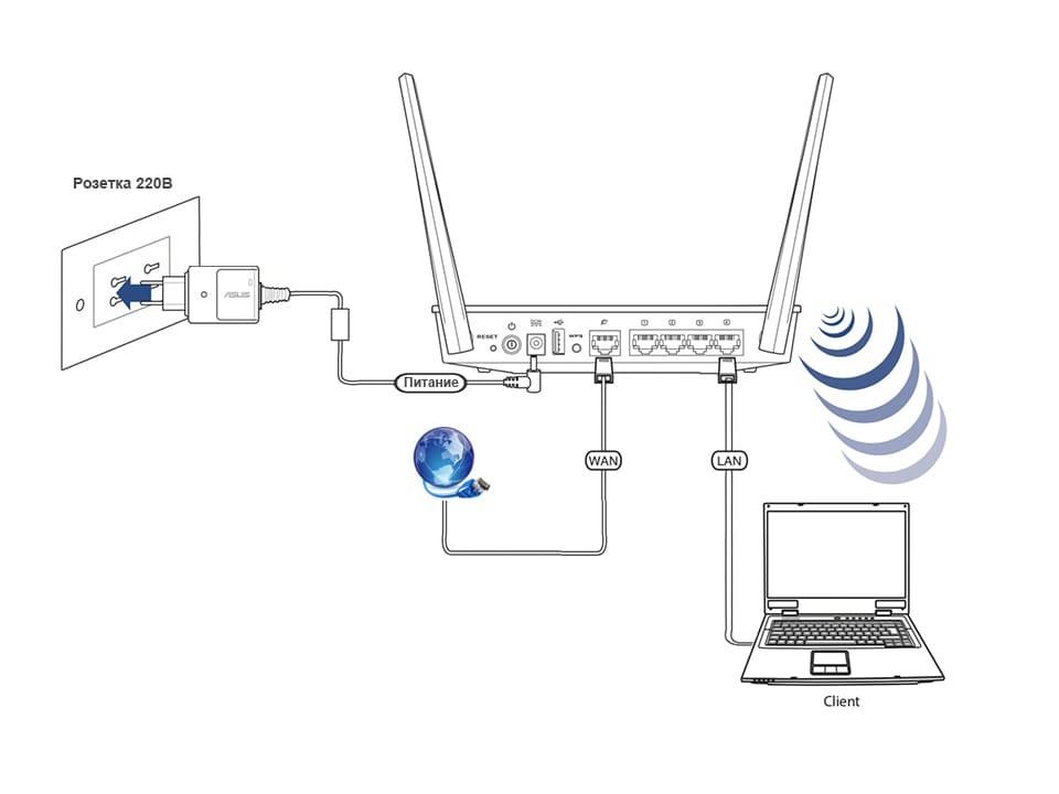 Как настроить роутер ASUS RT-AC51U: от интернета до Wi-Fi