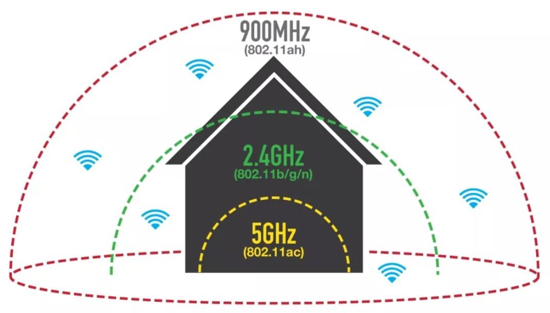 Чем Wi-Fi отличается от Bluetooth: главные отличия и какая технология лучше