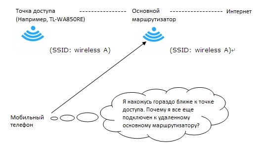 Роуминг чувствительности (Roaming Agressivenes, Sensitivity): улучшение Wi-Fi связи