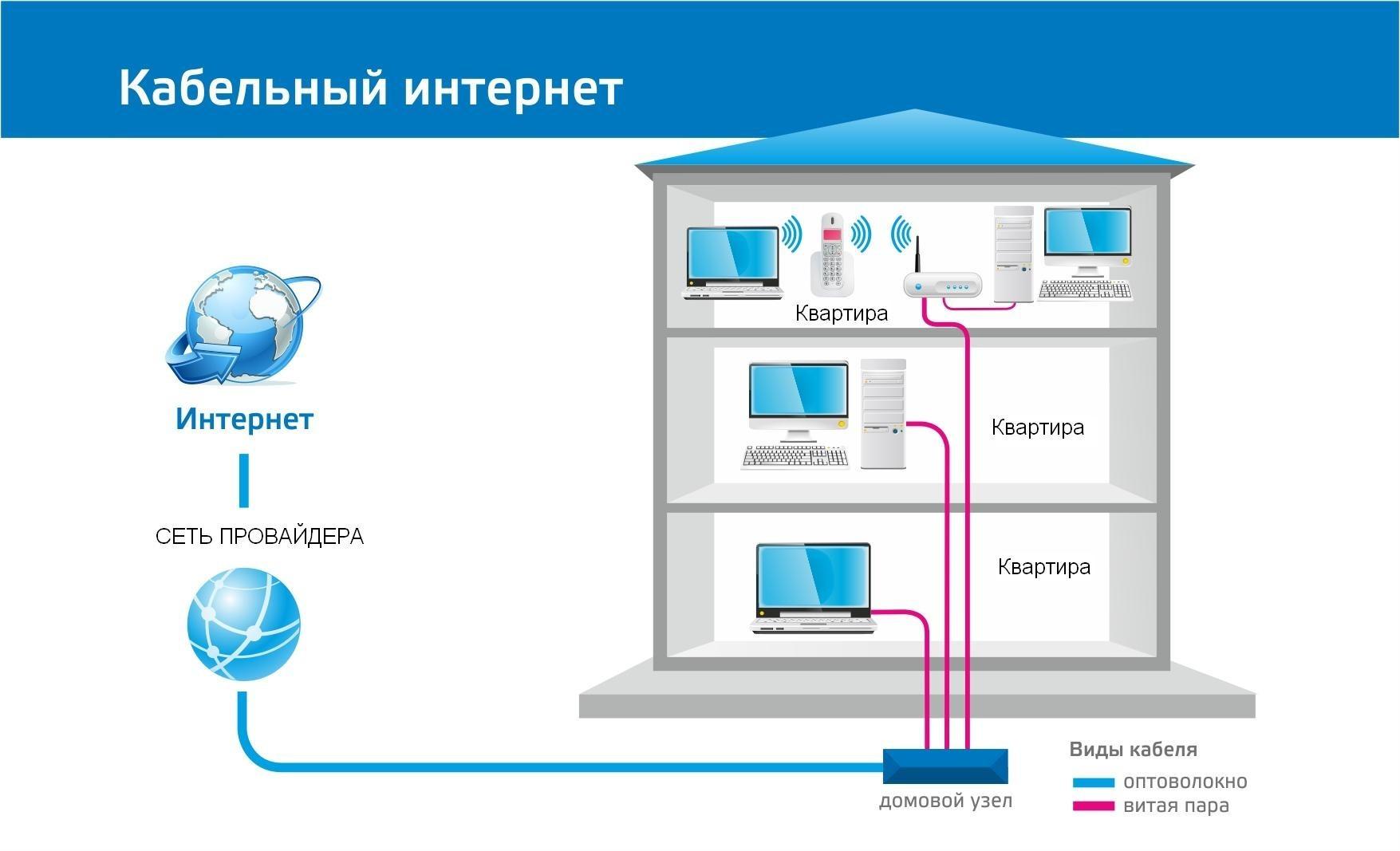 Какой тип соединения использует провайдер Ростелеком?