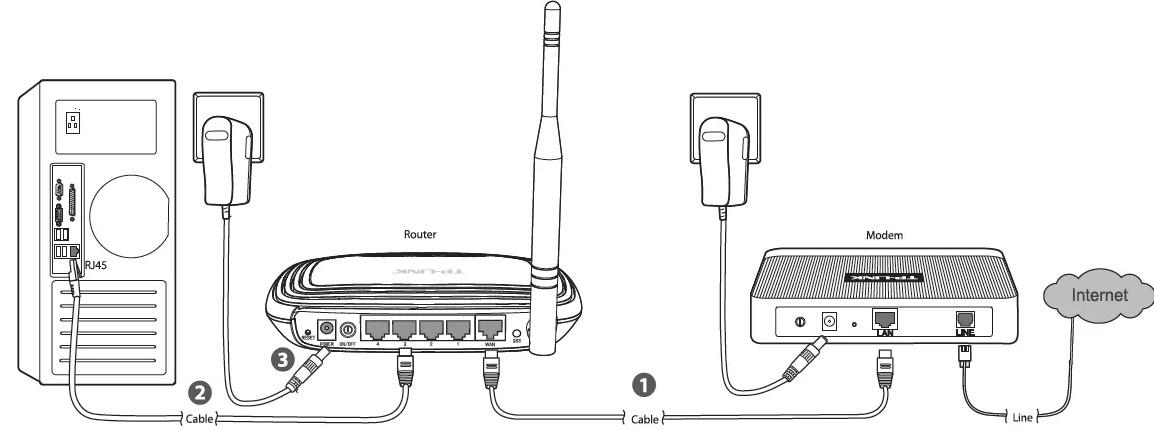 Подключение с использованием модема и маршрутизатор