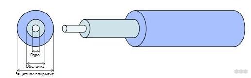 Как работает оптоволокно: все подробности простым языком